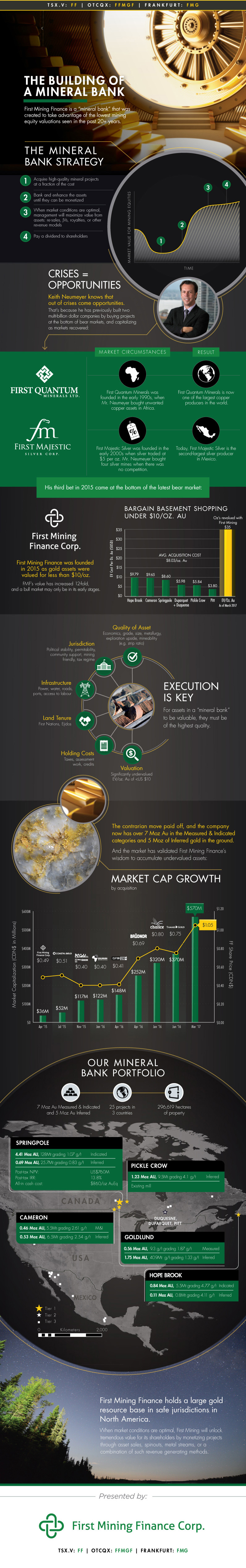 First Mining Finance Infographic