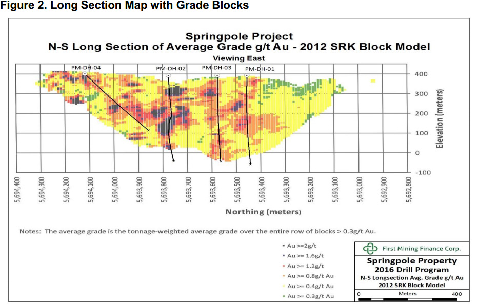 Figure 2. Long Section Map with Grade Blocks