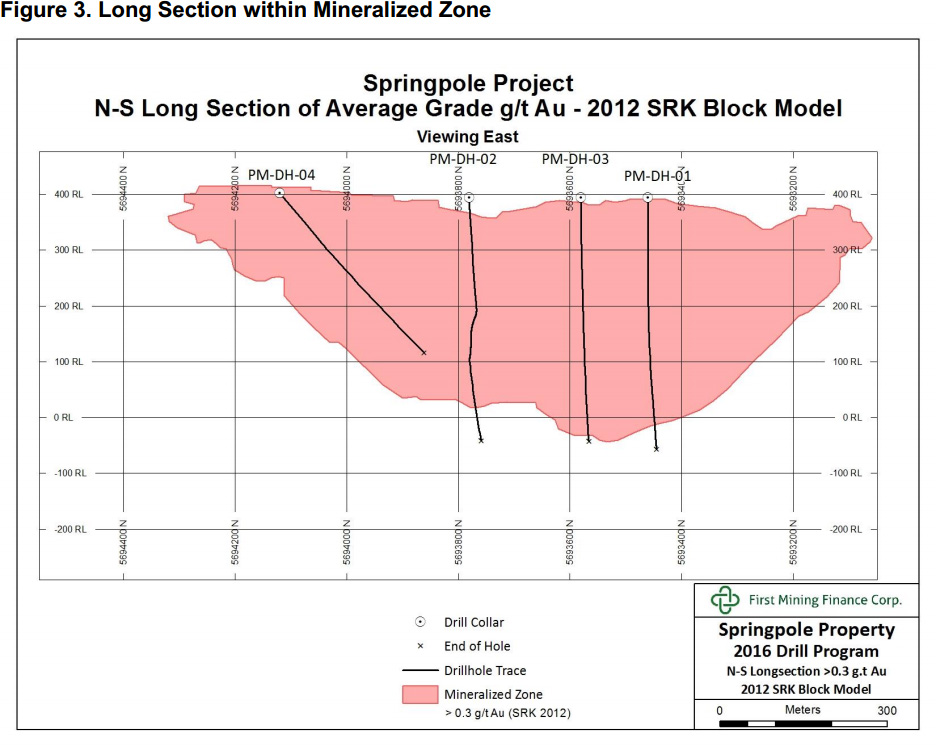 Figure 3. Long Section within Mineralized Zone